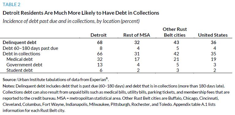 Table 2. Detroit Residents Are Much More Likely to Have Debt in Collections