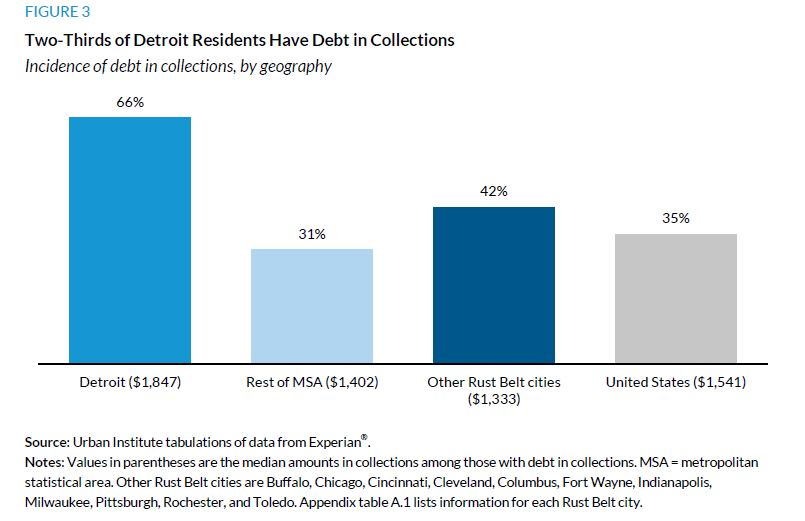 Figure 3. Two-Thirds of Detroit Residents Have Debt in Collections