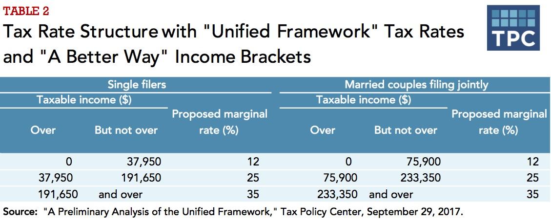 2015 federal tax brackets pdf