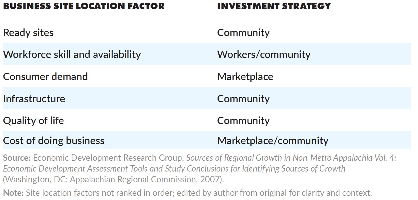 A table of business site location factors and their corresponding investment strategies. Ready sites require investment in the community. Workforce skill and availability require investment in workers and the community. Consumer demand requires investment in the marketplace. Infrastructure requires investment in the community. Quality of life requires investment in the community. And the cost of doing business requires investment in the marketplace and the community.