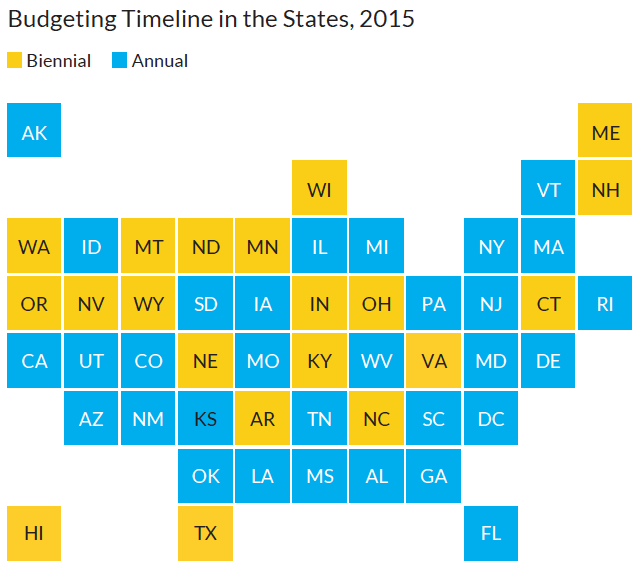 Budgeting Timeline in the States, 2015