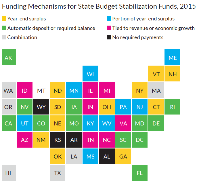 Funding Mechanisms for State Budget Stabilization Funds, 2015