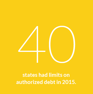 40 states had limits on authorized debt in 2015.