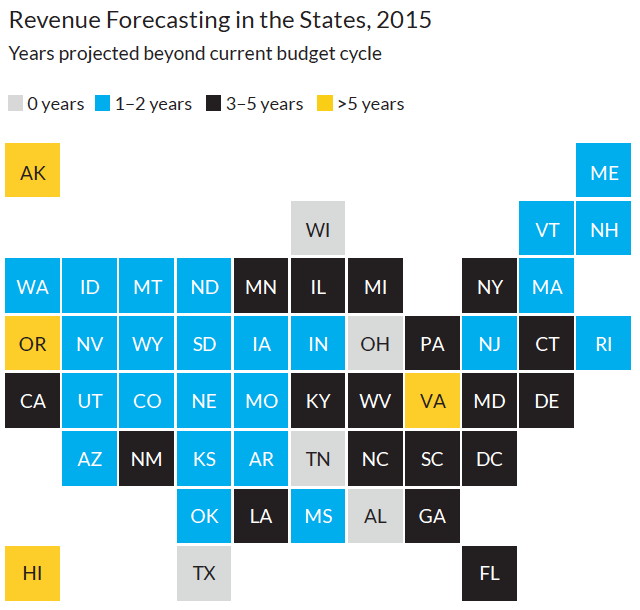 Revenue Forecasting in the States, 2015