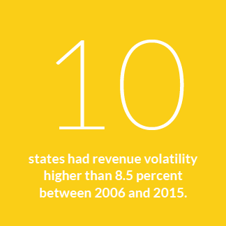 10 states had revenue volatility higher than 8.5 percent between 2006 and 2015.