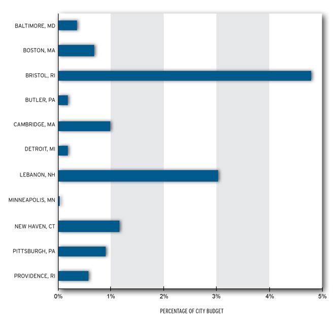 PILOT revenue as percent of budget