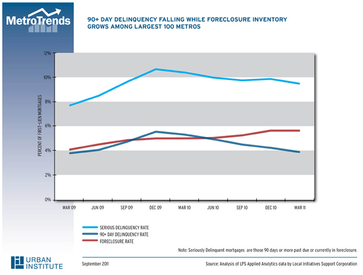 90+ Day Delinquency Falling while Foreclosure Inventory Grows Among Largest 100 Metros