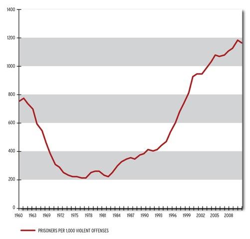 Prisoners per 1000 violent offenses