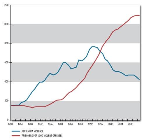 Per capita violence compared to a static prison population