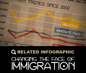 MT_RELATED INFOGRAPHIC_IMMIGRATION-02
