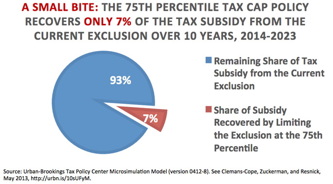 The 75th Percentile Tax Cap Policy Recovers Only 7% of the Tax subsidy from the Current Exclusion over 10 Years, 2014-2023