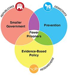 policyshiftchart
