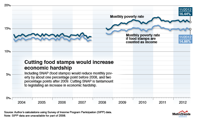povertyFoodStamps