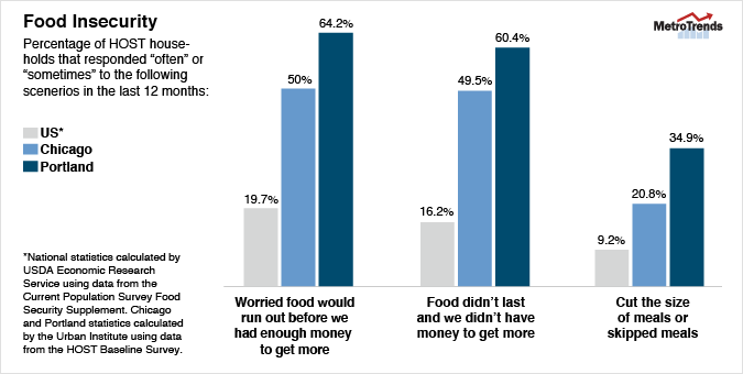 HOST food insecurity