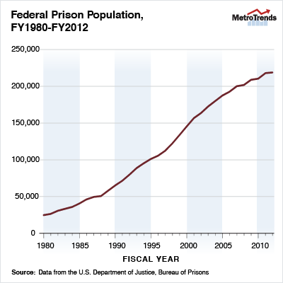 methods for front end prison programs in reducing population Top 10 modern prison programs rushfan august 14, 2008 share 124 stumble 6 prison contemplative programs are classes or practices — including.