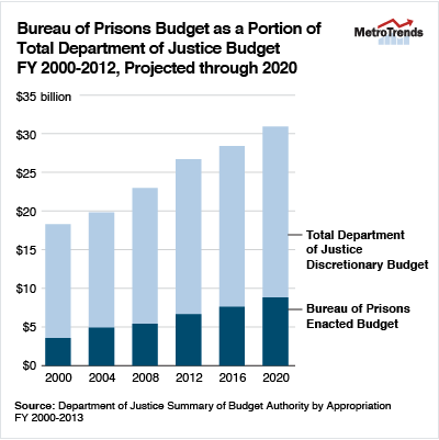 How to reduce the size of the federal prison population for Bureau sentence