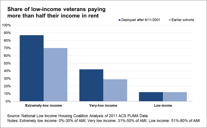 Veteran Policymaker Says 80 Percent Of >> 1 5 Million Veterans Are Paying Too Much For Rent Without An