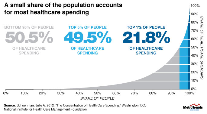 healthCareSpending