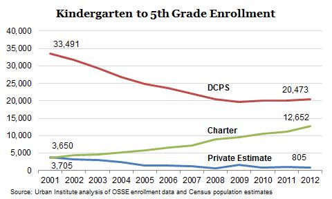 Elementary Enrollment Graph