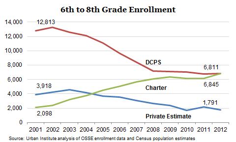 Middle Enrollment Graph