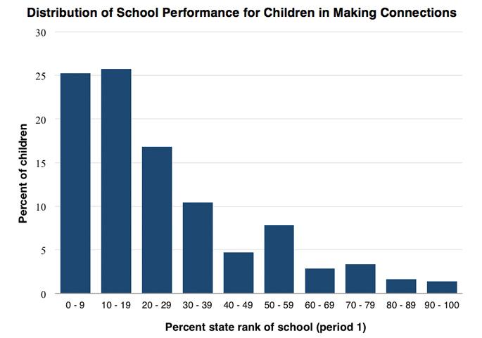 schoolperformance