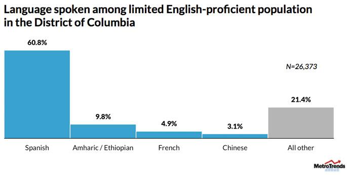 languageAccess